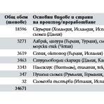 Внос в България през 2016 г.Черноморската риба далеч не е достатъчна за задоволяване на потребностите на местния пазар и над 75% от продуктите, които консумираме, са внос. Общият обем на рибата и всички други рибни продукти, които се внасят в България, възлиза на около 34 000 тона годишно, като една трета от това количество се пада на скумрията.Цялата статия прочетете тук.